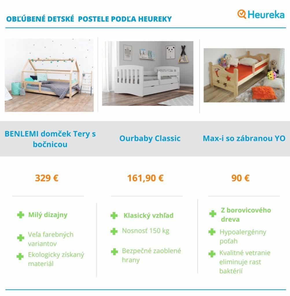 Detské postele - Heureka